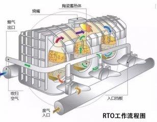 RTO、RCO、CO催化燃烧设备的区别