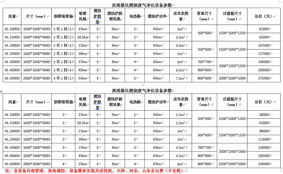 催化燃烧设备价格表